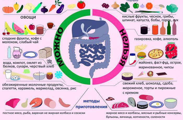 питание при жкб