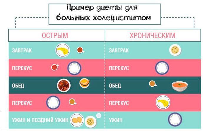 пример диеты для острой и хронической формы