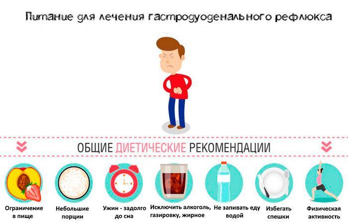 питание при гастродуоденальном рефлюксе