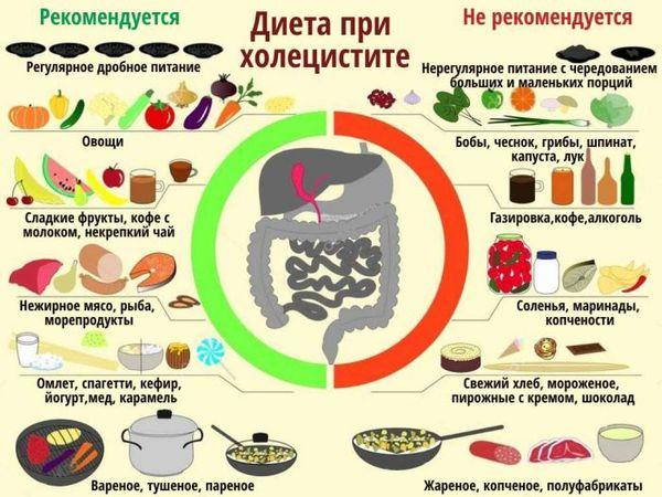 Питание при остром холецистите