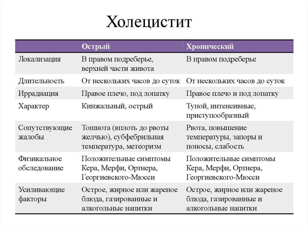 Таблица форм холецистита