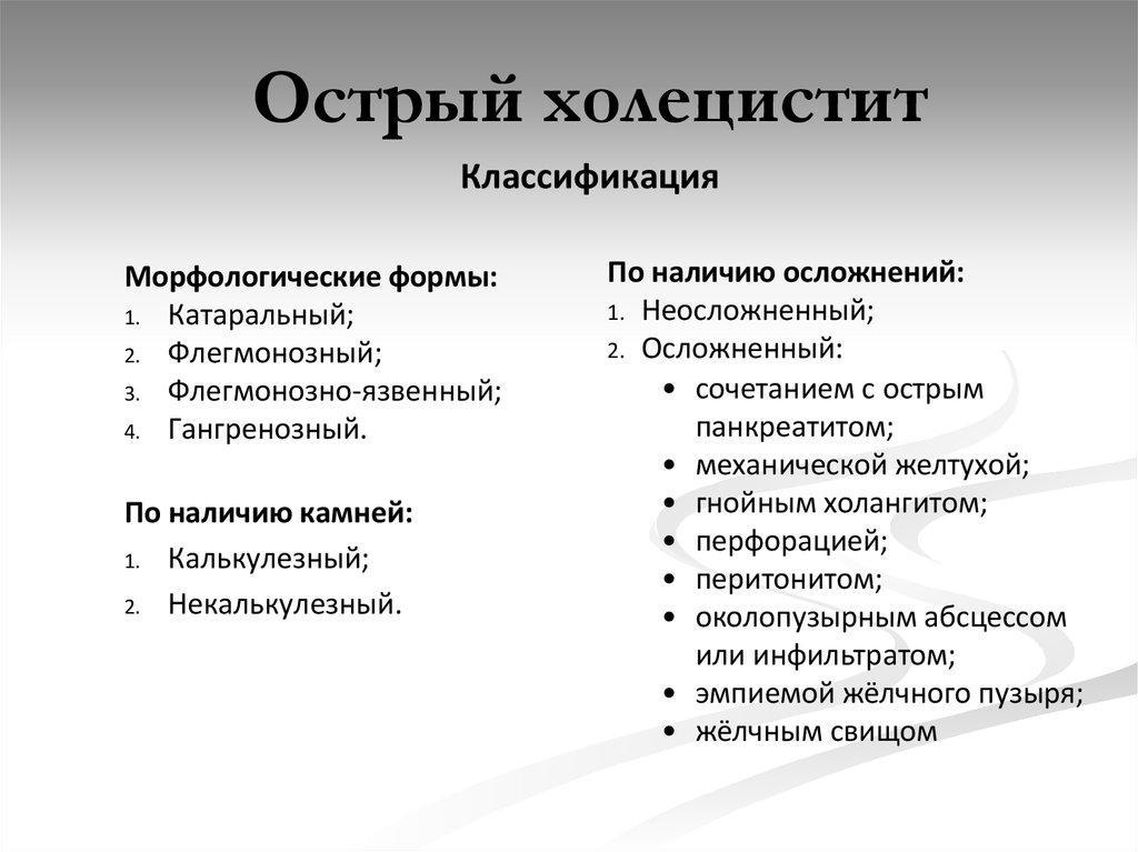 Классификация острого холецистита
