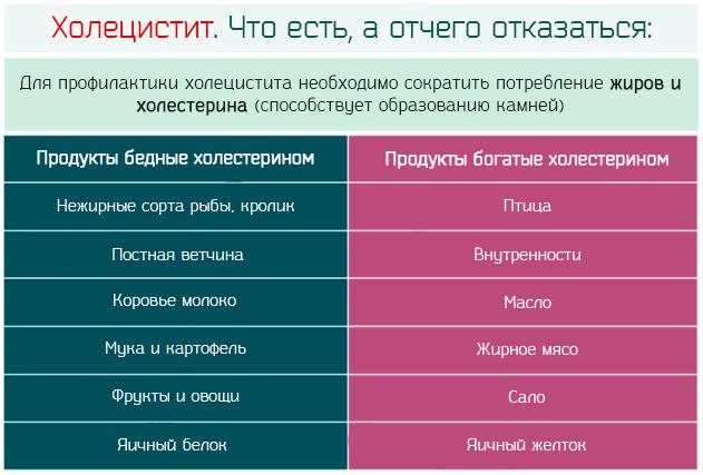 Таблица: запрещенные и разрешенные продукты при холецистите