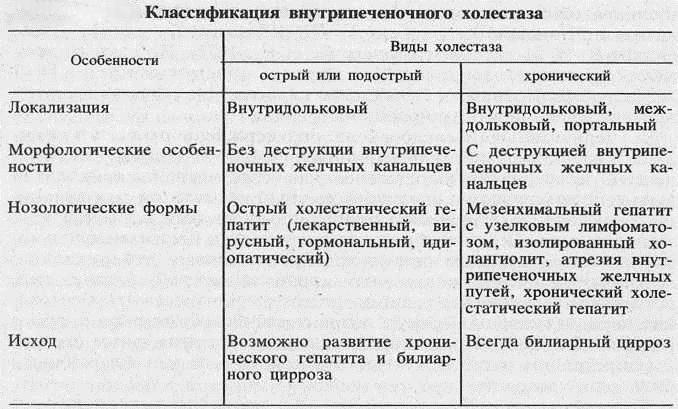 Таблица подтипов внутричерепного холестаза