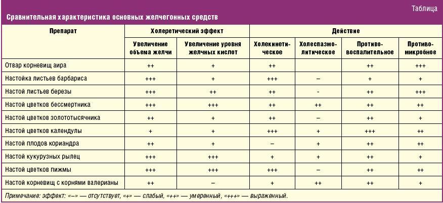 Таблица сравнения желчегонных средств