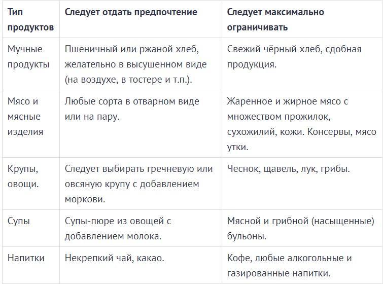 Таблица продуктов при проблемах с желчным пузырем
