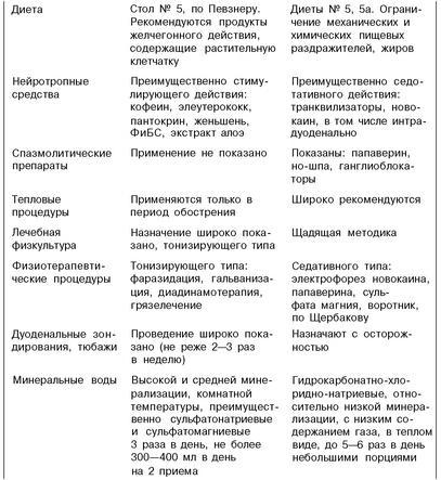 Таблица средств для оттока желчи
