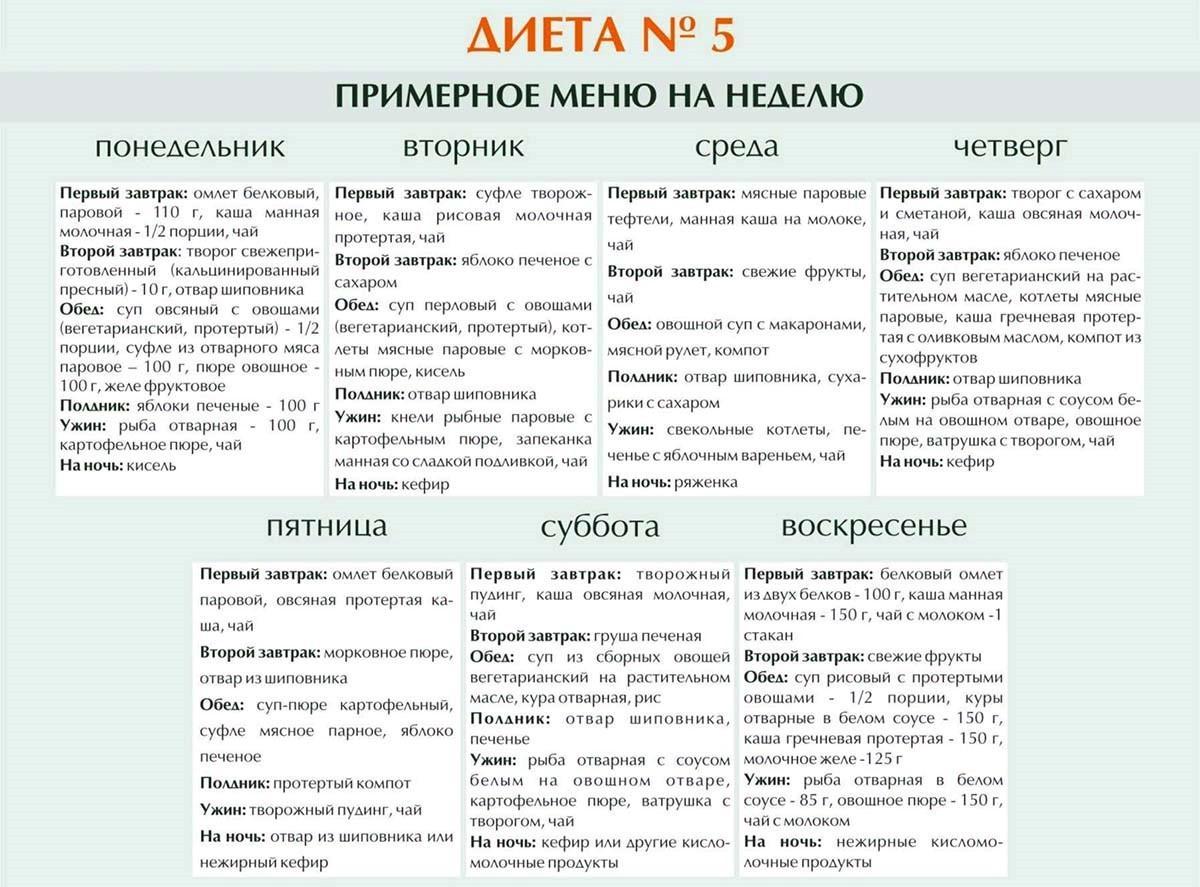 Медицина Диета Стол Номер 5. Диета 5 стол: что можно, чего нельзя (таблица), меню на неделю