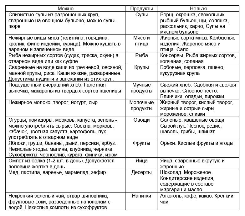Таблица запрещенных и разрешенных продуктов при ДЖВП