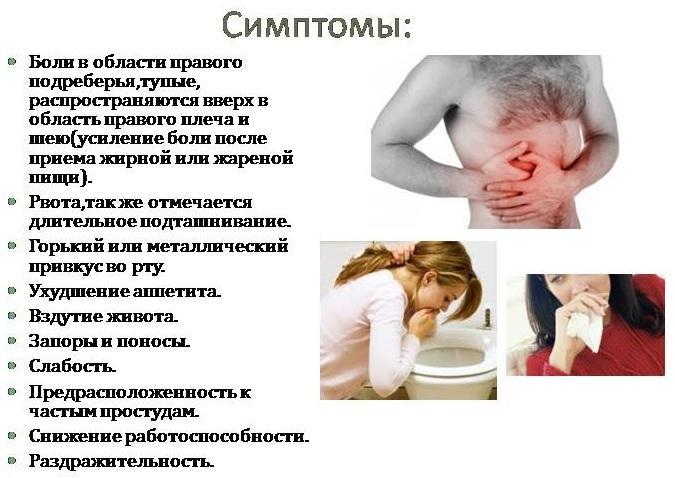 Признаки холецистита
