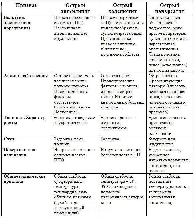 Таблица симптомов похожих на острый холецистит
