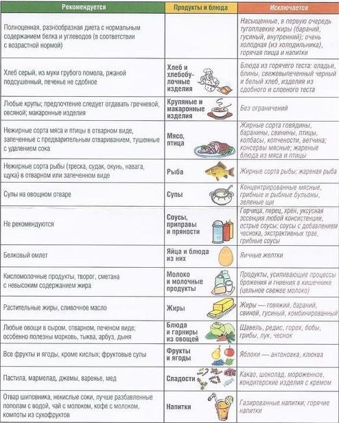 Питание при дискинезии желчных путей