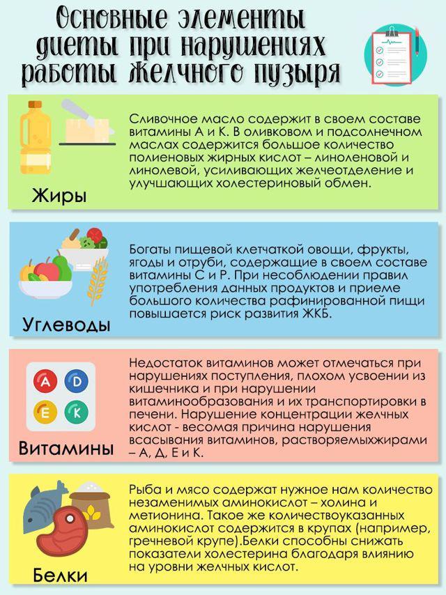 Основные элементы питания при ЖКБ