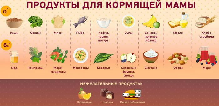 Питание после родов