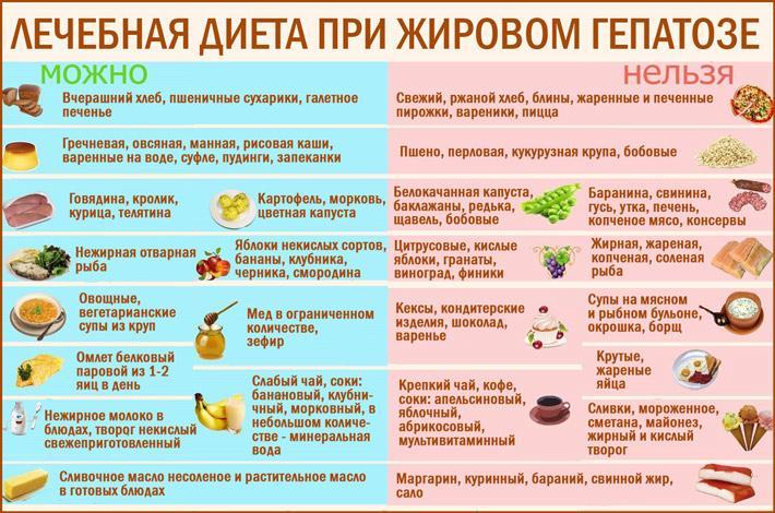 Диета Жировой Дистрофии Печени. Жировой гепатоз: причины, симптомы и лечение жировой дистрофии печени