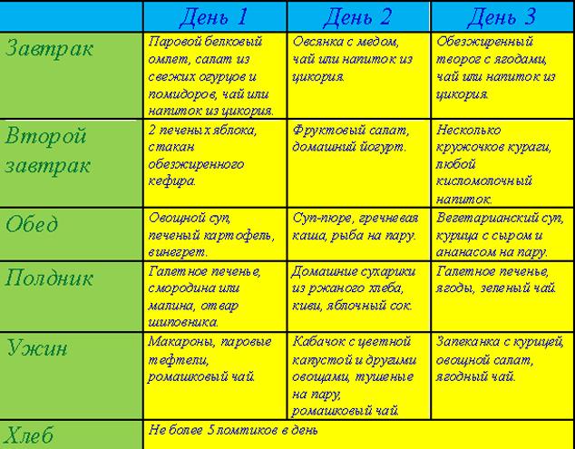 Заболевание Печени Диета Какой Стол. Диетический стол №5 при заболеваниях печени