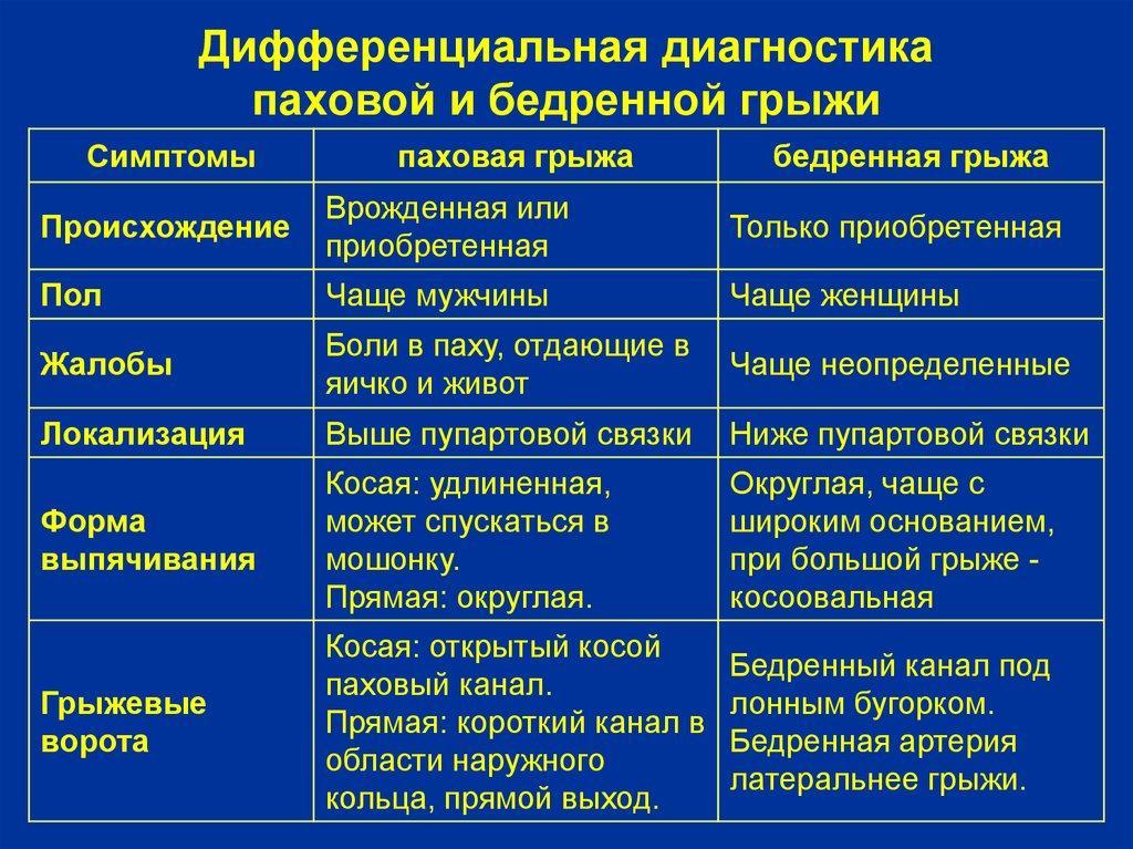 Дифференциальная диагностика паховой грыжи