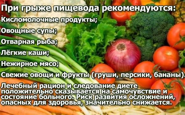 Питание при грыже пищеводного отверстия диафрагмы