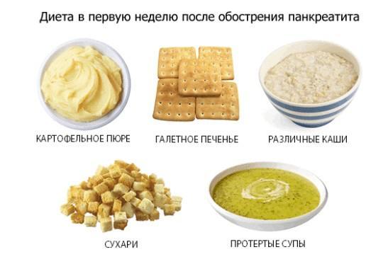 Питание при обострении панкреатита