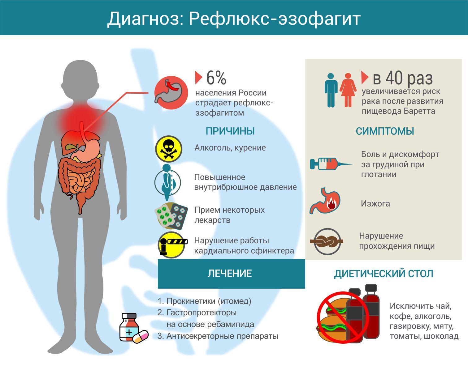 Лечение воспаления пищевода