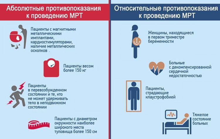 Противопоказания к МРТ