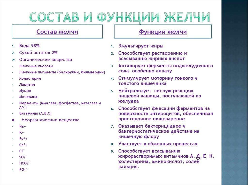 Состав и функции желчи