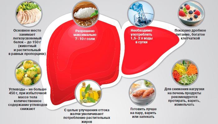 Питание при заболеваниях печени и поджелудочной железы