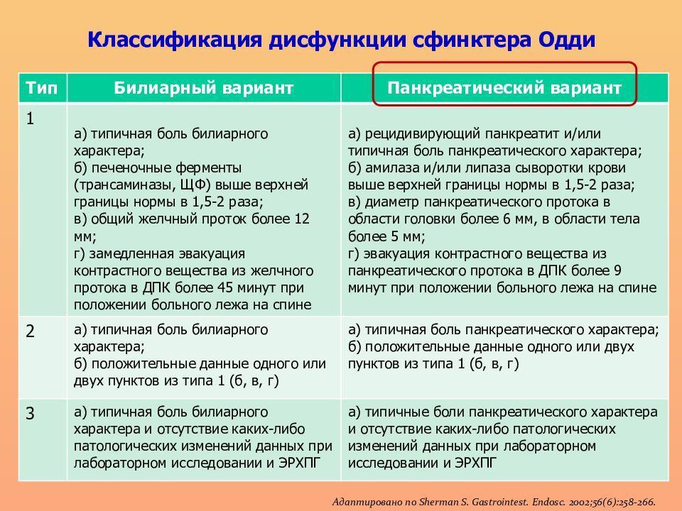 Классификация ДСО