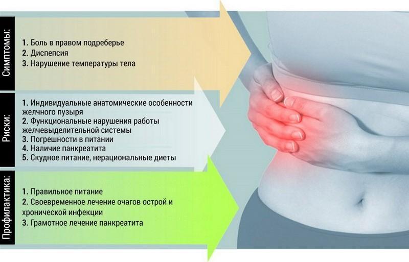Причины болей в правом боку