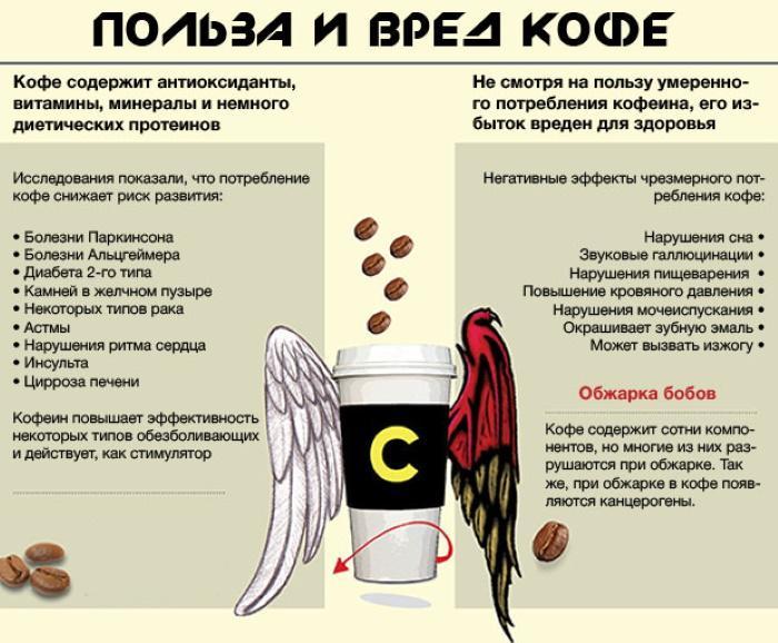 Чем вреден и полезен кофе