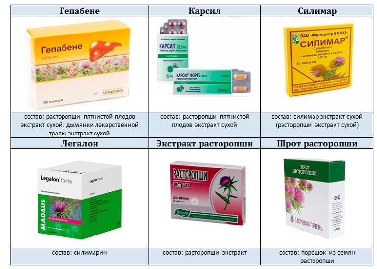Препараты гепатопротекторы