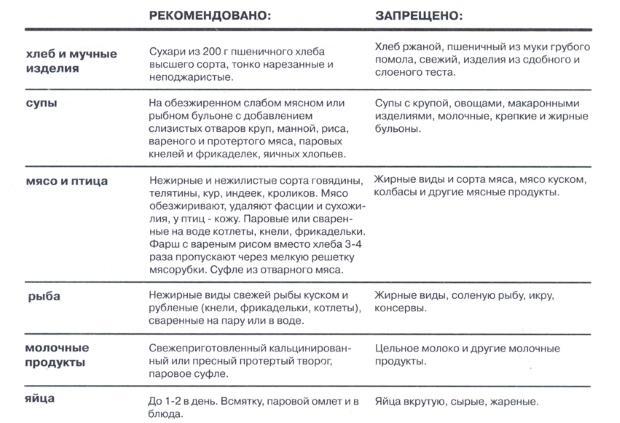 Рекомендуемые и запрещенные продукты при воспаление кишечника