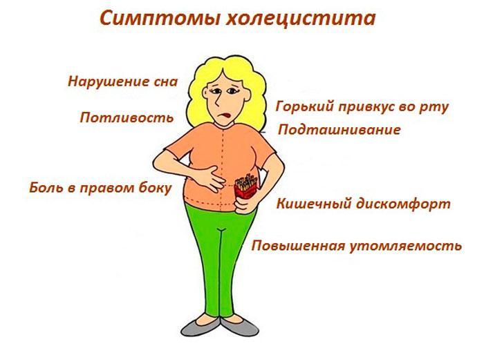 Симптоматика холецистита