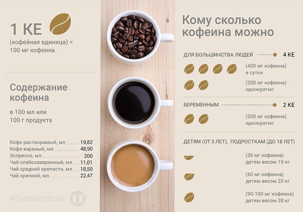 Допустимые нормы потребления кофе