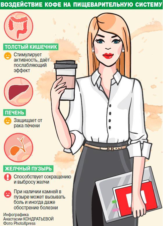 Воздействие кофе на пищеварительную систему