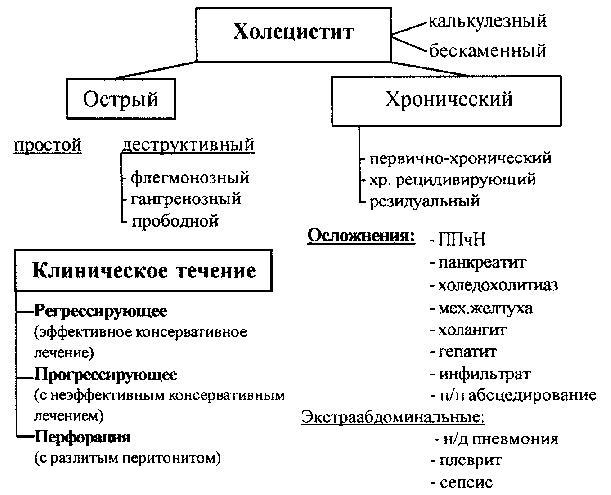 Разновидности холецистита